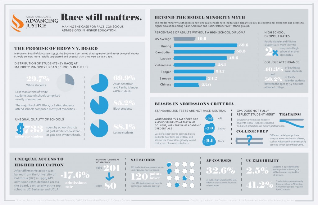 Race still matters infographic AAAJ - for website